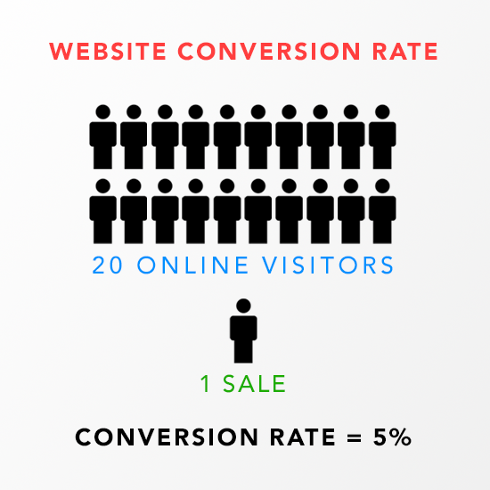 conversion-rate